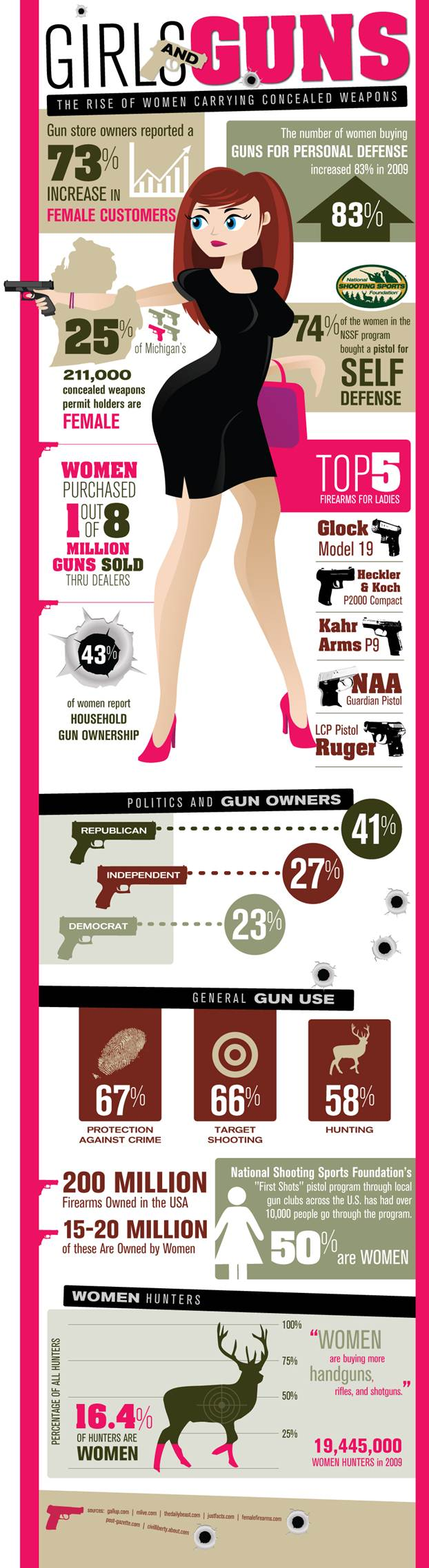 Girls and Guns - Women Carrying Concealed Weapons